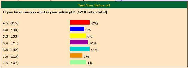 Saliva pH Level